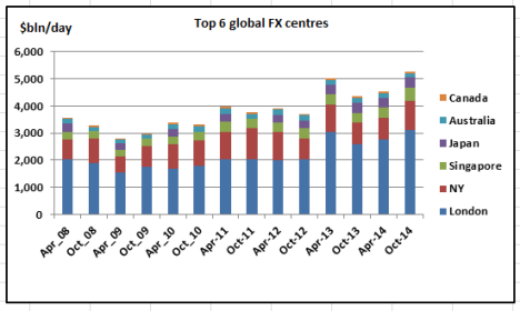 Top 6 Global FX centres