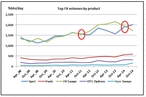 Top FX products
