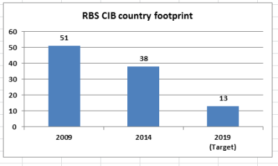 RBS footprint