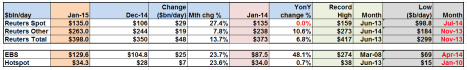 Reuters, EBS & Hotspot -table Jan 15
