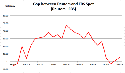 Reuters minus EBS - Jan 15