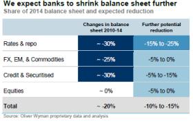 Balance sheet shrinkage