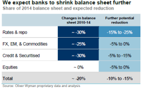 Balance sheet shrinkage