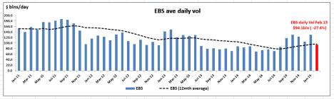 EBS chart Feb 15