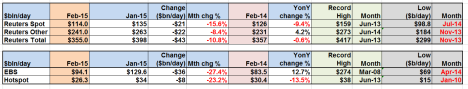 Platform results Feb 15