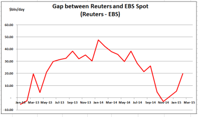 Reuters minus EBS - Feb 15