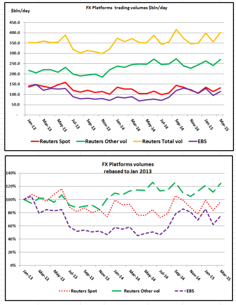 Reuters, EBS & Hotspot charts-Mar 15