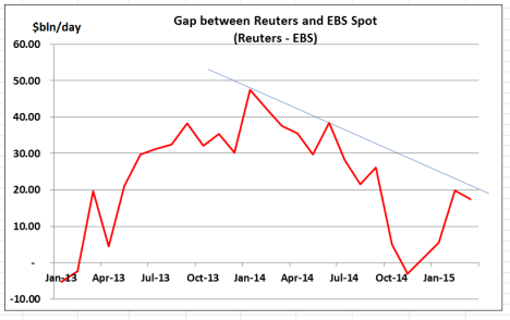 Reuters minus EBS - Mar 15
