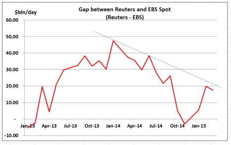 Reuters minus EBS - Mar 15