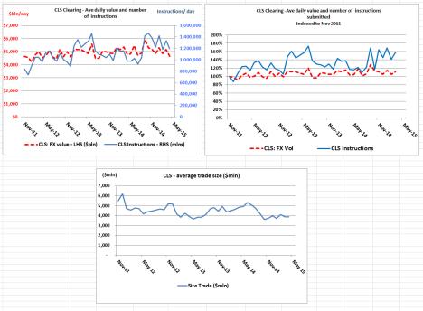 CLS Charts Apr 15