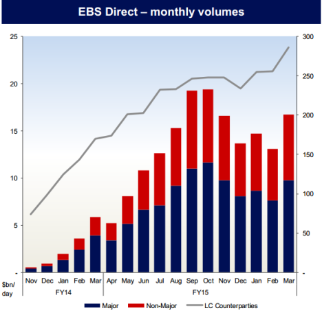 EBS Direct Volumes