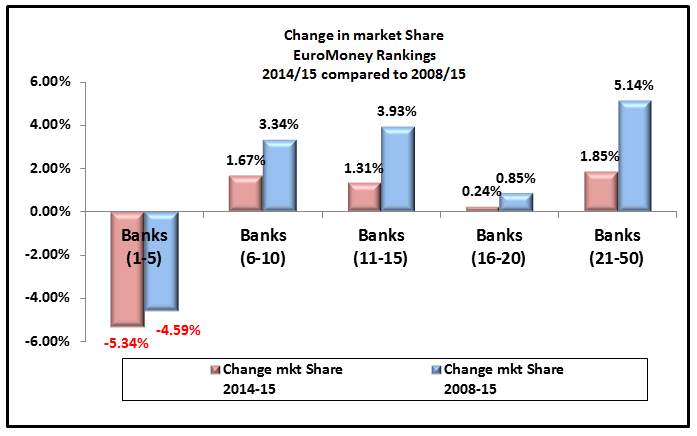 fx market share by bank The share of non-bank market-makers in the spot currency business has risen to around a third in recent years as changes in the industry opened the door for more players to compete.