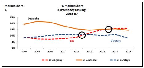 EuroMoney FX 2015 Citi-Deutsch & Barclays