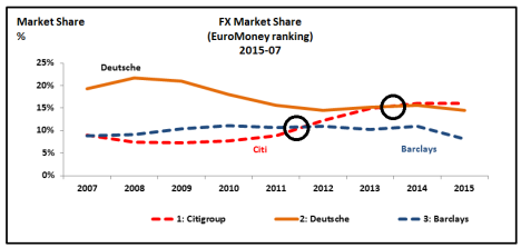 fx market share by bank Citi is the leading fx bank in latin america, where it continued to gain market share in 2015 the systems it has created for taking on, laying off and hedging risks have earned it a growing list of corporate and institutional clients.