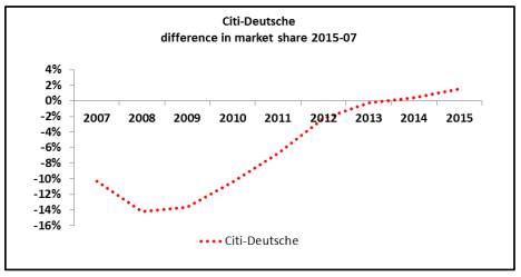 EuroMoney FX 2015 Citi-Deutsche
