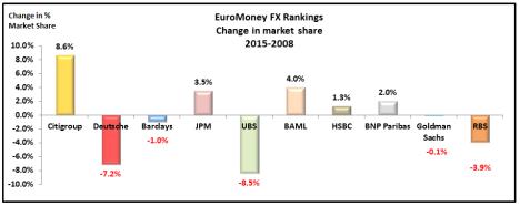 EuroMoney FX 2015 Ranking