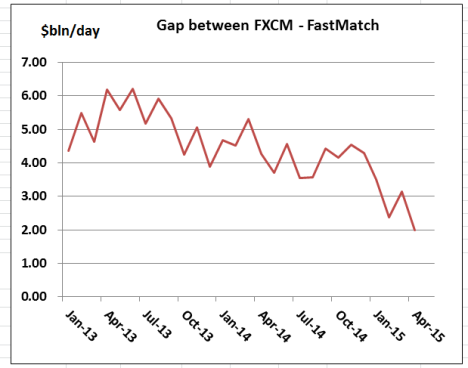 FXCM-FastMatch Gap Apr 15
