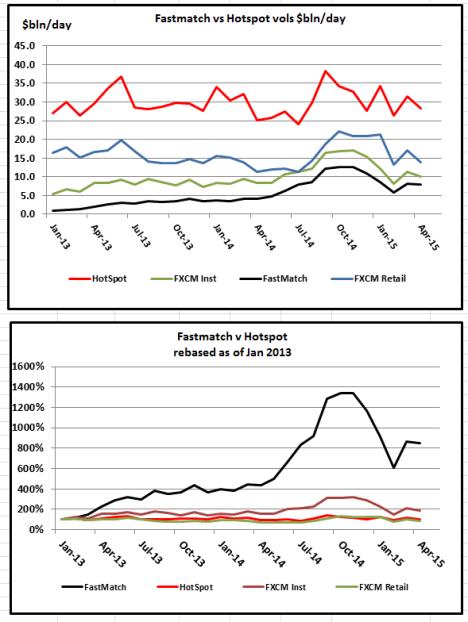 Hotspot-FXCM -FastMatch-Charts Apr 15