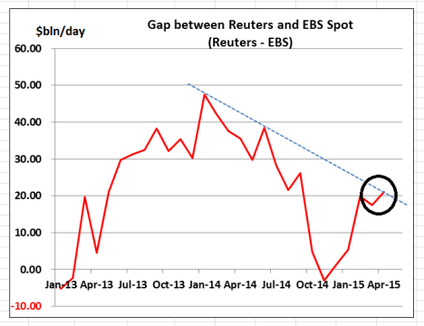 Reuters - EBS  difference Charts Apr15