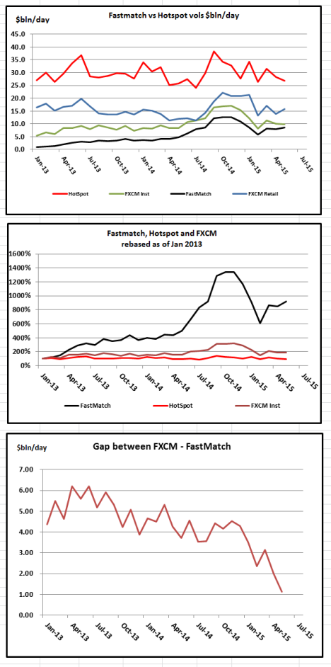 Hotspot, FXCM and Fastmatch Charts-May 15