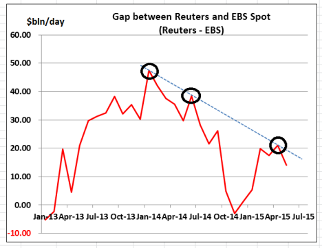 Reuters - EBS  difference Charts May 15