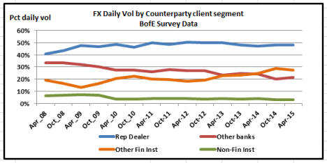Bank of Engnad Data - Chart of Pct flows by client segment
