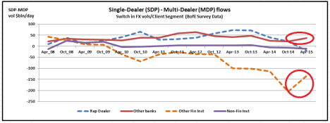 Bank of Engnad Data - Chart shows change in flows from MDP to SDPs by client segment