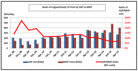 Bank of Engnad Data - SDP and MDP FX flows Apr 2015