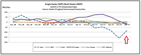 Bank of Engnad Data - Switch in flows between SDP and MDPs Apr 2015