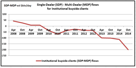 Buyside FX Flows from SDP to MDPs
