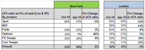 eFX Ratio by product London & NY Oct 14 to Apr 15