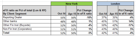 eFX Ratio charts by Client Segment London & NY Oct 14 to Apr 15