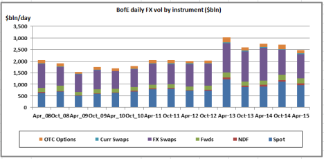 FX Volumes in London from BoE survey Data for Apr 2015