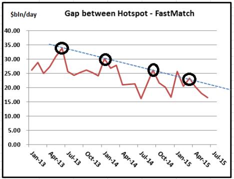 Hotspot - Fastmatch Charts-Jun 15