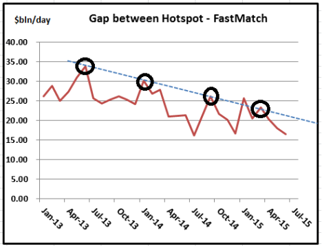 Hotspot - Fastmatch Charts-Jun 15
