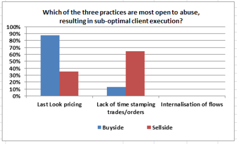 Poll results on Sellside practices