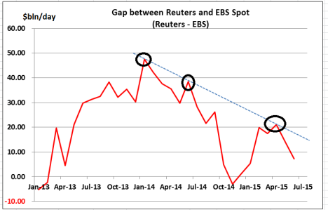 Reuters - EBS  difference Charts Jun 15