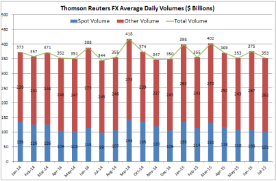 Reuters Monthly Volumes Jul 15