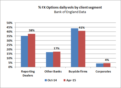 FX Options vols by client segment- BofE Apr 15