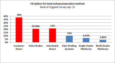 FX Options vols by execution method BofE Apr 15