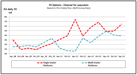 FXOptions SDP vs MDP flows