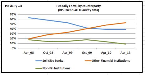 BIS Data Daily FX volumes