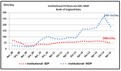 BofE Daily Institutional FX volumes