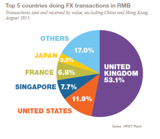 Countries share of RMB trading