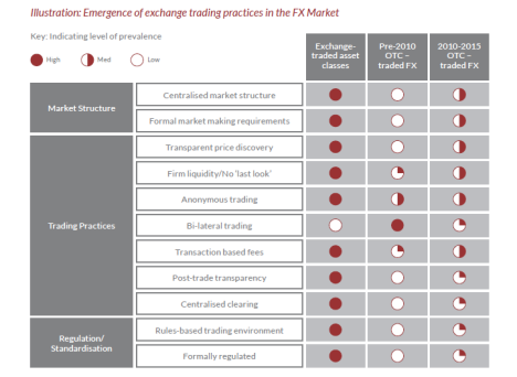 Emergence of Exchange trading practices in FX