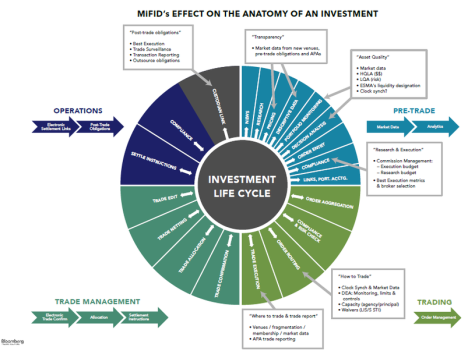 Buyside Investment Trade lifecycle