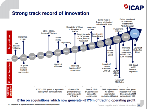 Strong track record of innovation