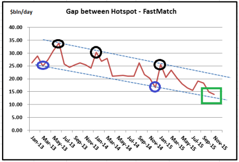 2nd tier platform Chart vols Nov 15