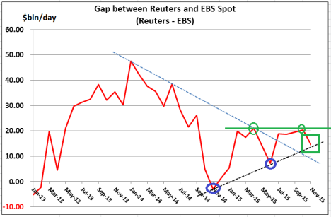 Reuters - EBS difference Charts Nov 15