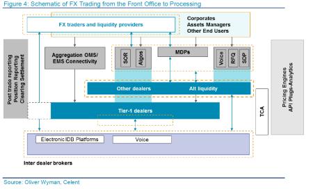 Celent FX Trading schematic